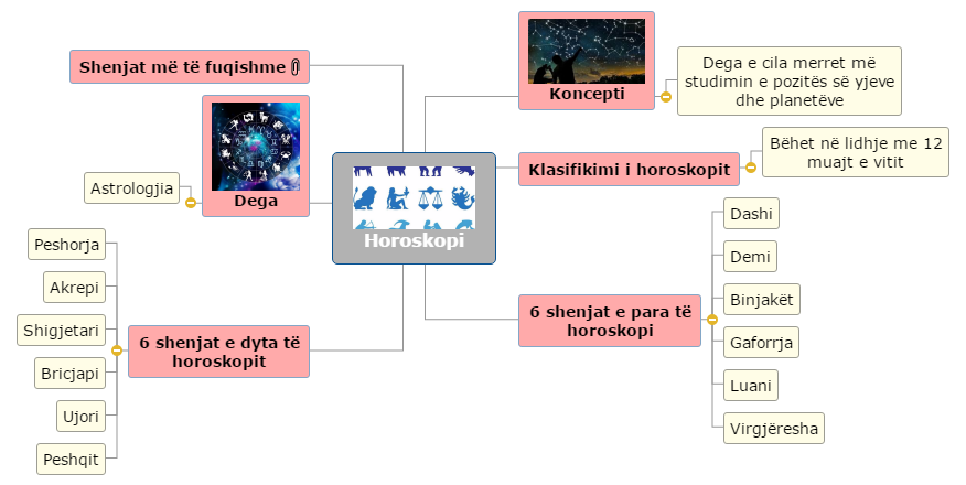 Horoskopi2 Mind Map