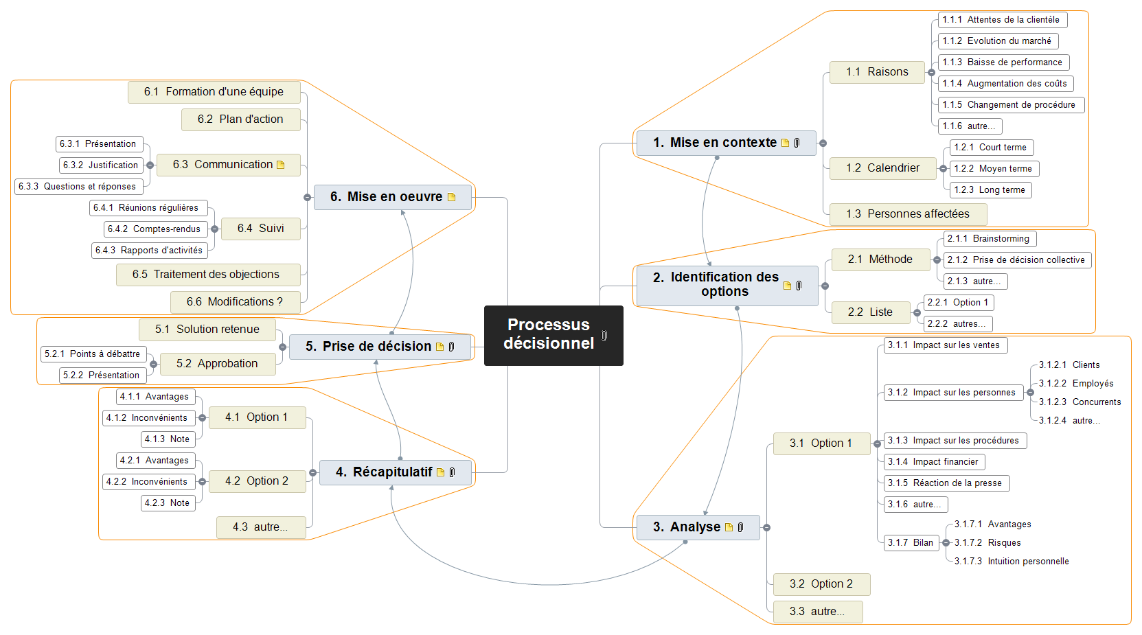 Processus décisionnel Mind Map