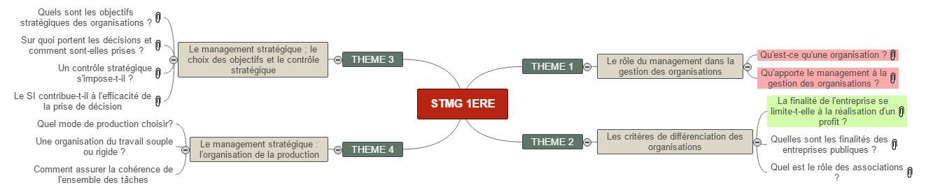 PLANNING ANNUEL MANAGEMENT 1ERE STMG Mind Map