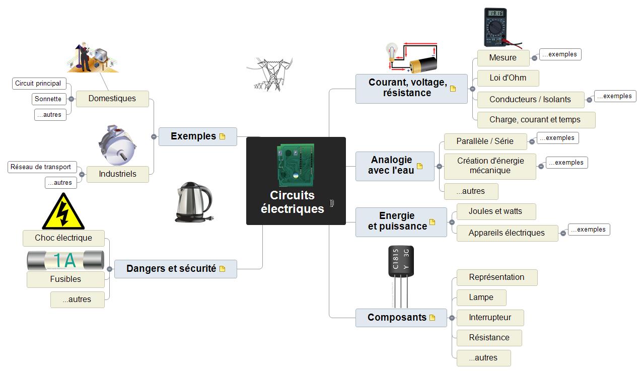 Circuits électriques Mind Map