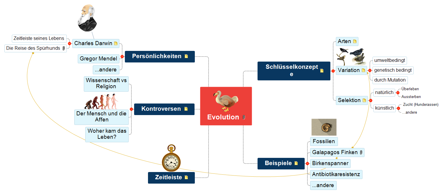 Evolution Mind Map