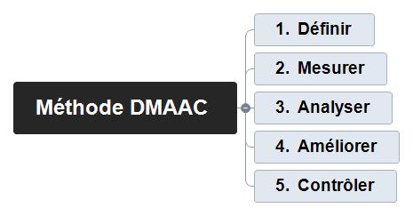Méthode DMAAC Mind Maps