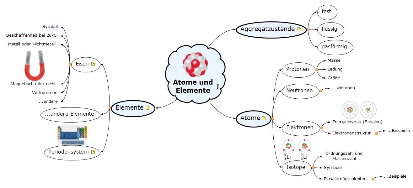 Atome und Elemente Mind Map
