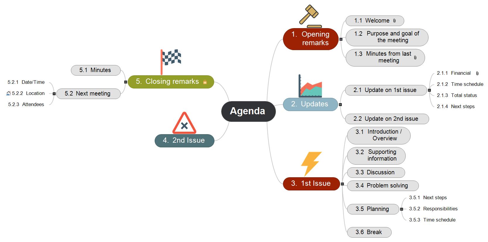 Agenda Template Mind Map