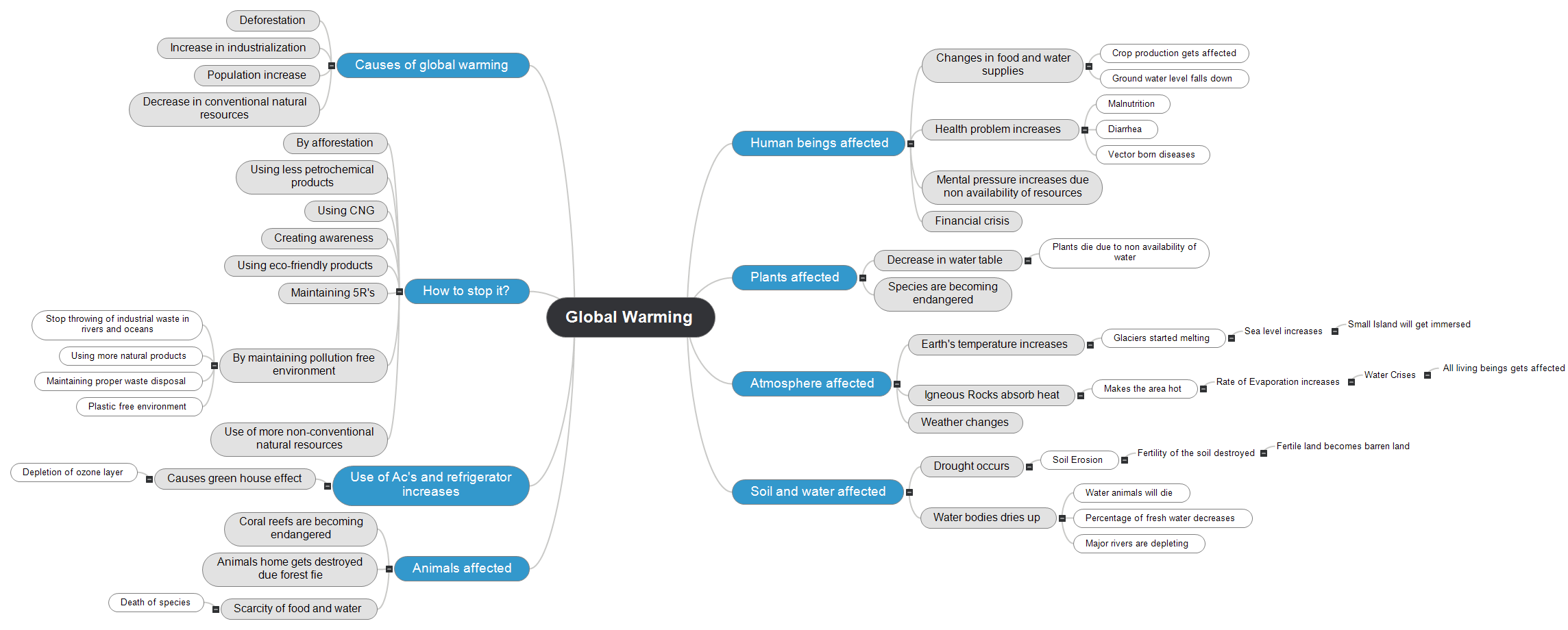 Global Warming_by_Indrani Mind Map