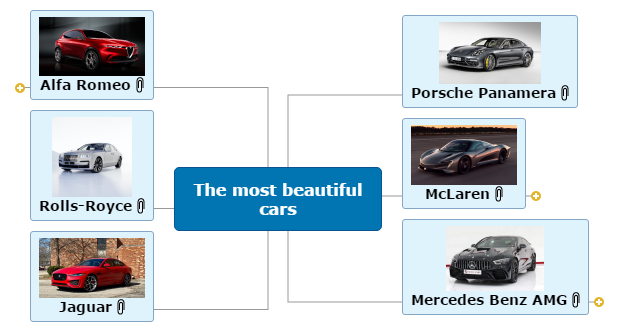 The most beautiful cars Mind Map