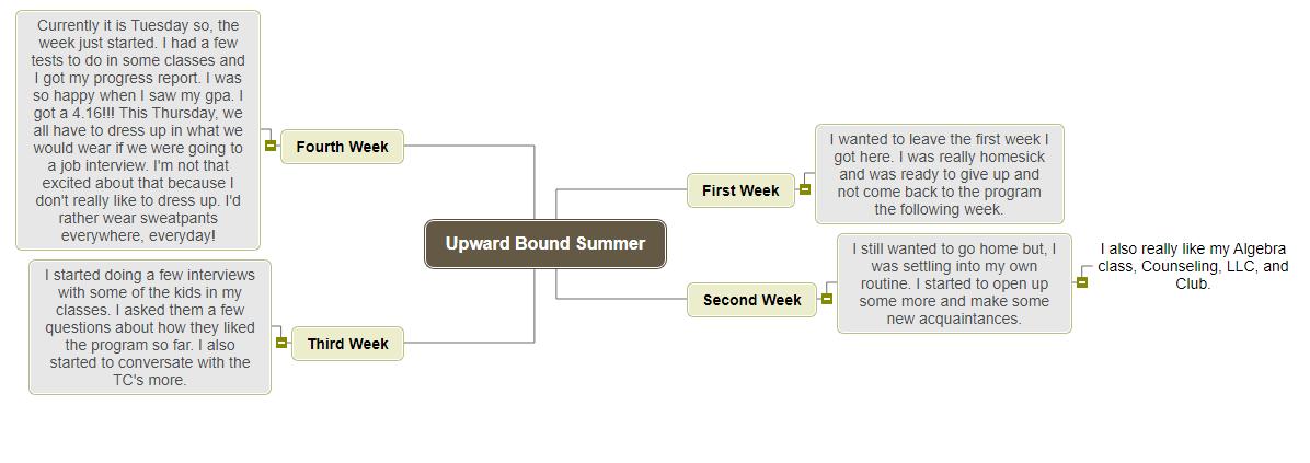 Upward Bound Summer 1 Mind Map