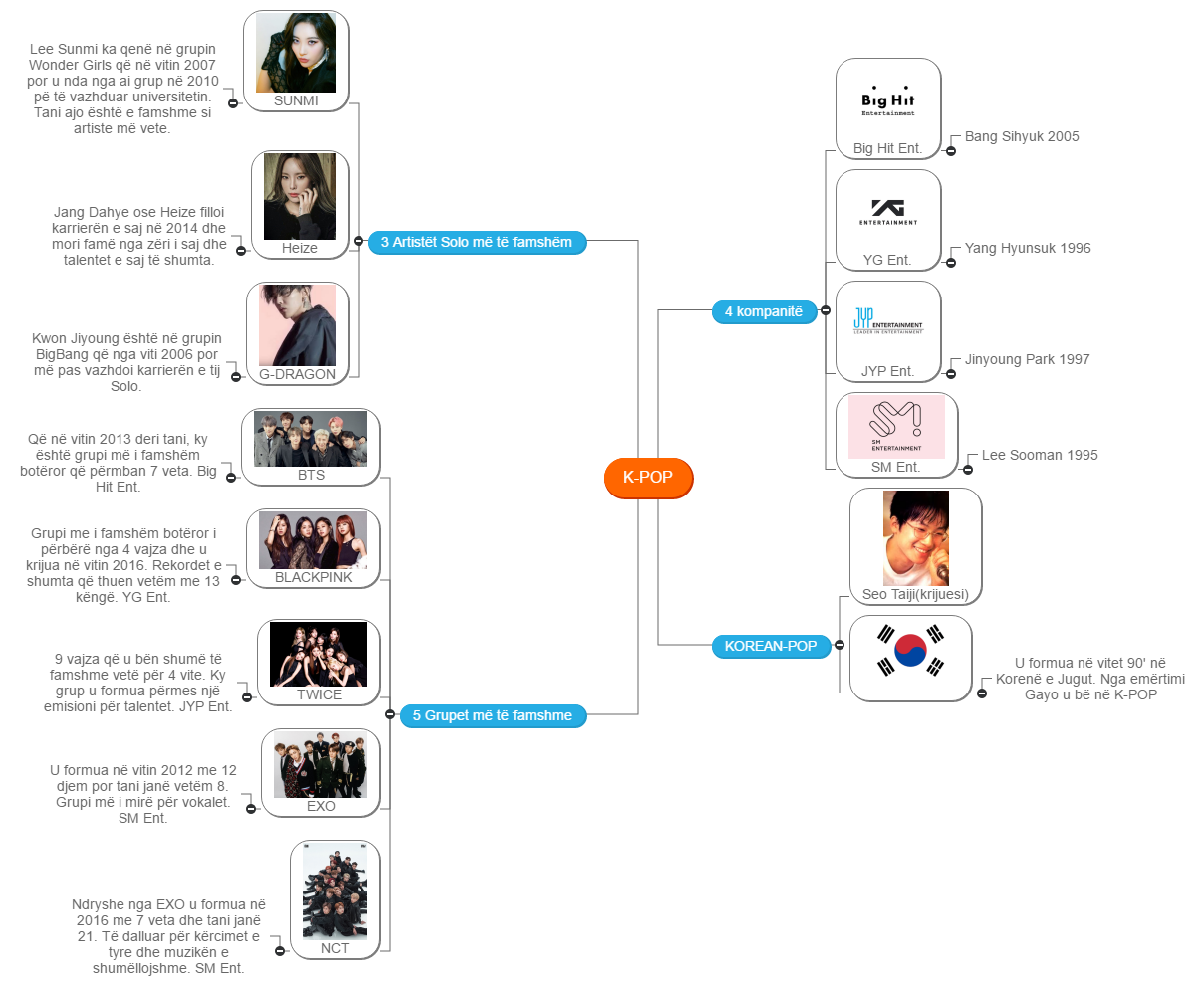 K-POP3 Mind Map