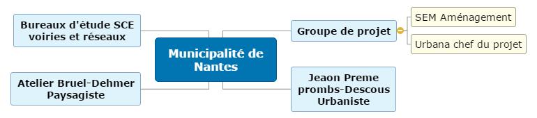 Municipalité de Nantes Mind Maps