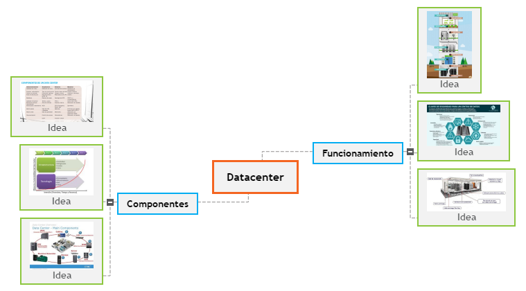 Datacenter Mind Map