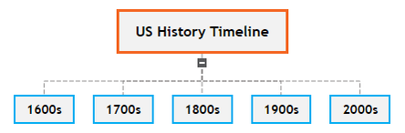 US History Timeline Template Mind Map