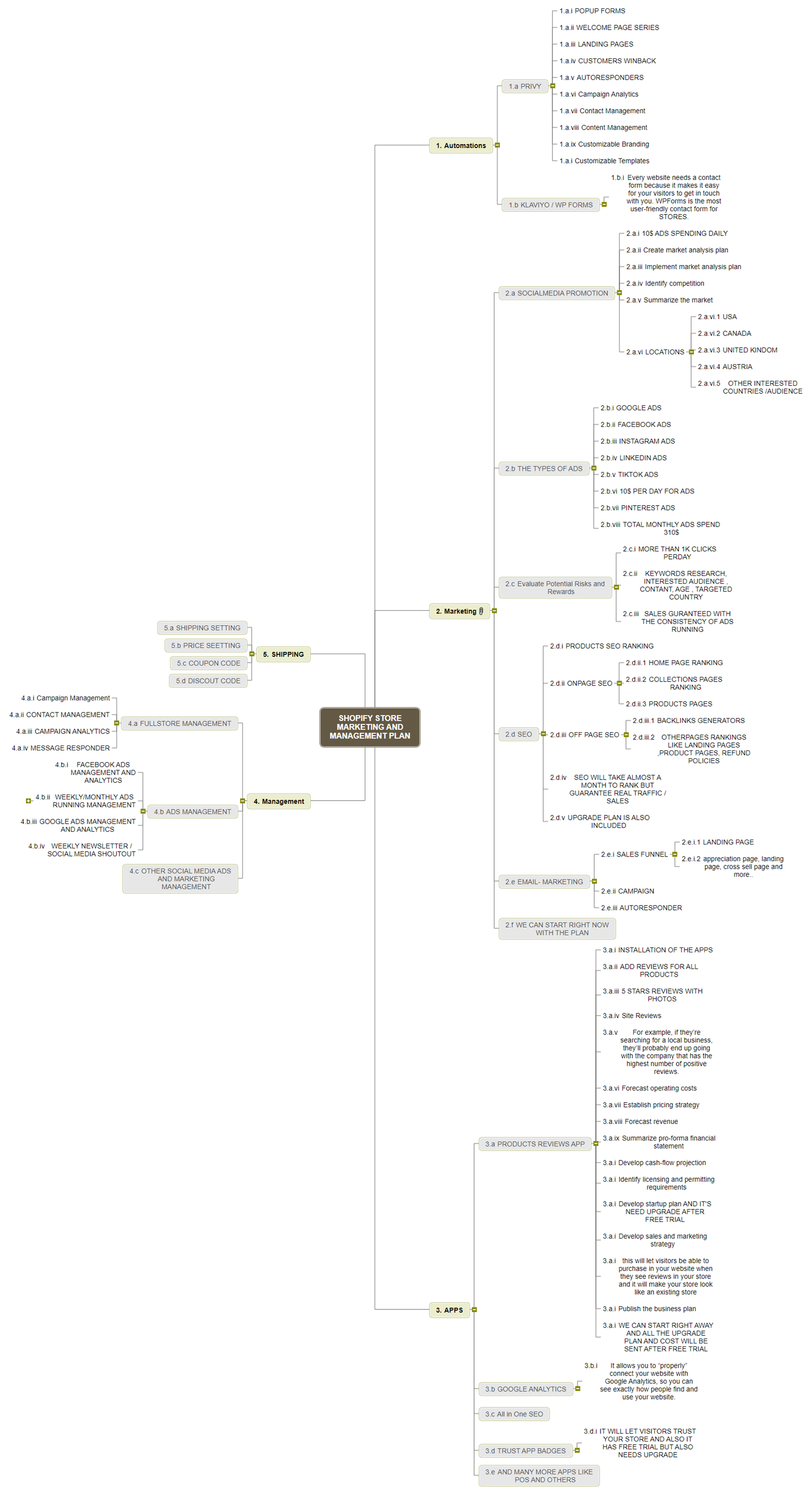 SHOPIFY STORE  MARKETING AND MANAGEMENT  PLAN Mind Map