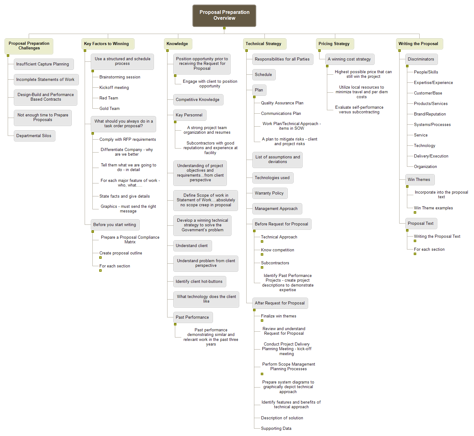 Proposal Preparation Map WBS