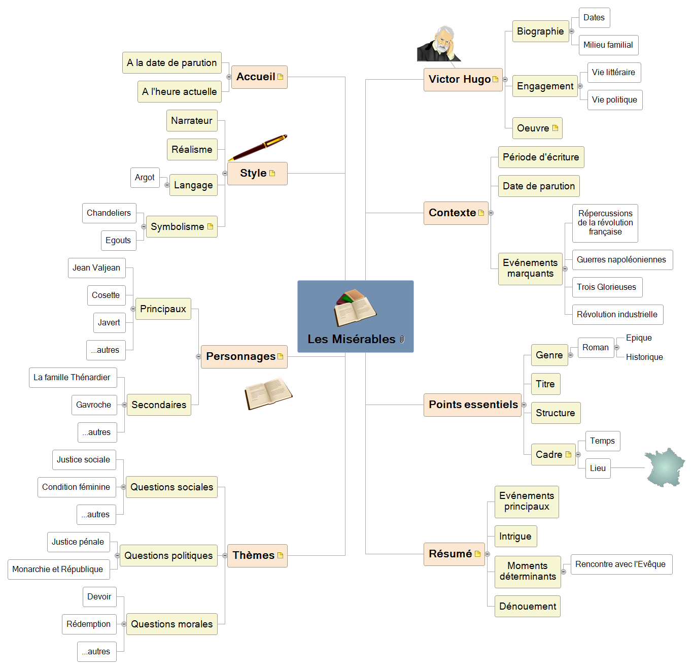 Les Misérables Mind Map