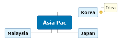 Asia Pac sales Mind Map