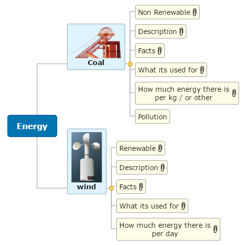 Energy - Arthur Mind Map