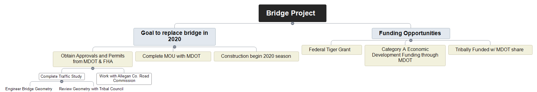 Bridge Project  Mind Map