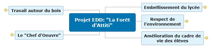 Projet EDD_ _La Forêt d'Attiti_ carte mentale Mind Maps