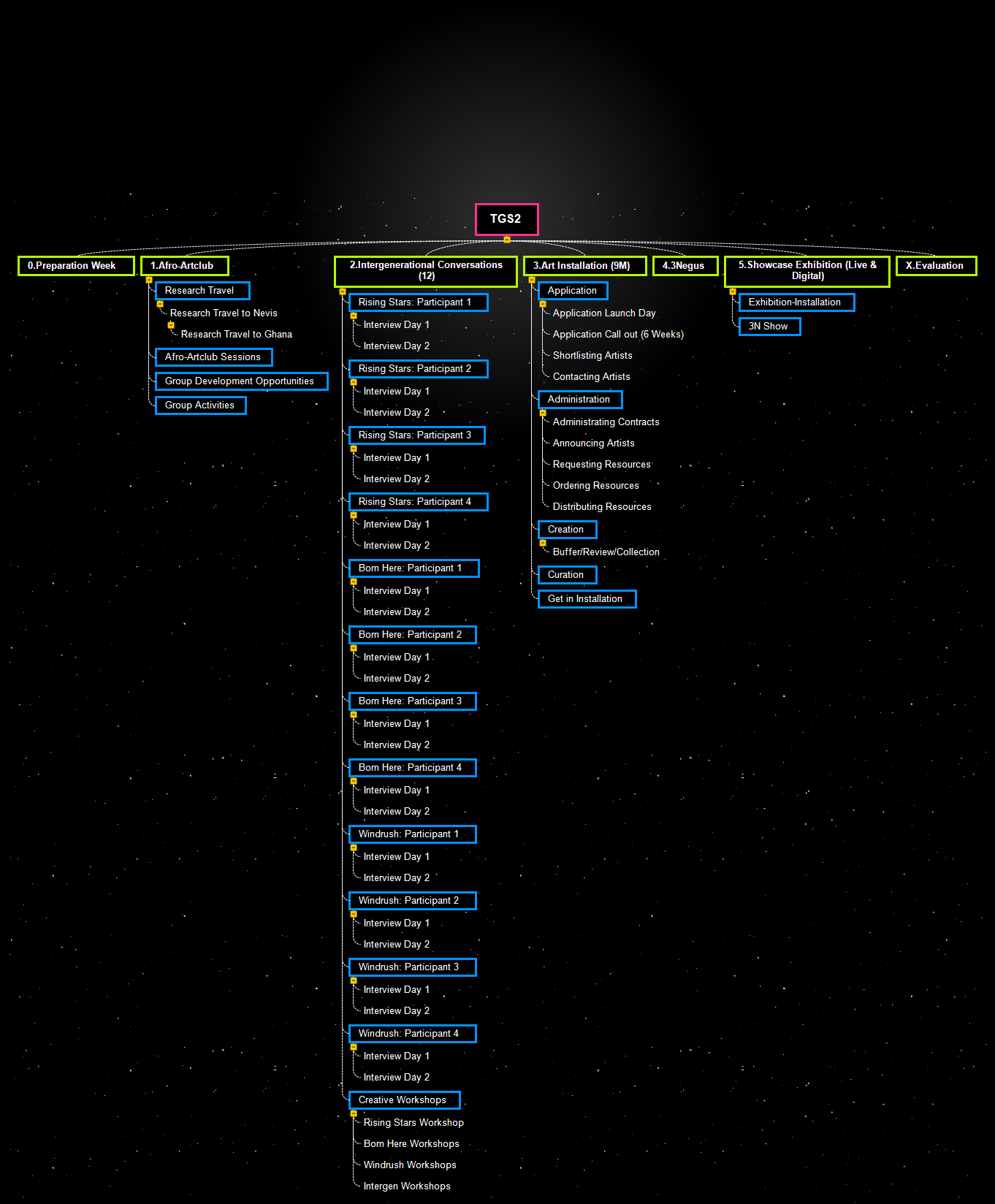 0. TGS2 Project Timeline WBS