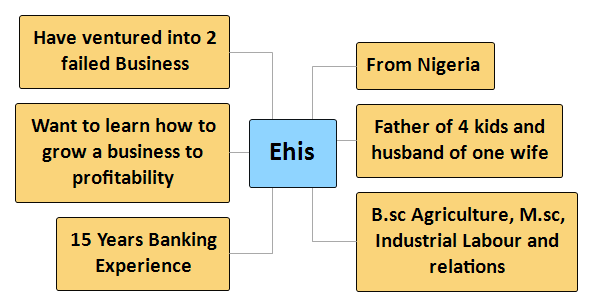Ehis Mind Map