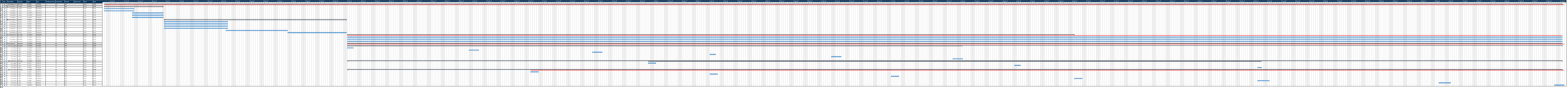 Taking Back Positive- Deceptivly Easy Gantt Chart
