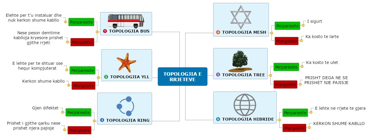 TOPOLOGJIA E RRJETEVE Mind Map