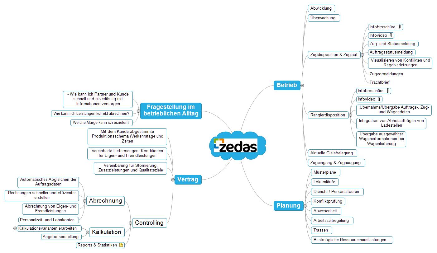 zedas Mind Map