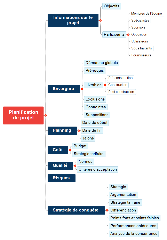 Planification de projet Mind Maps