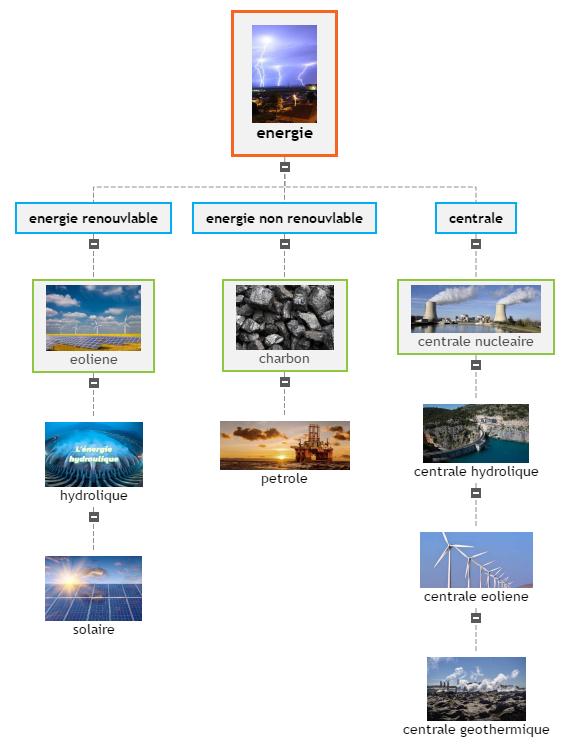 energie1 Mind Maps