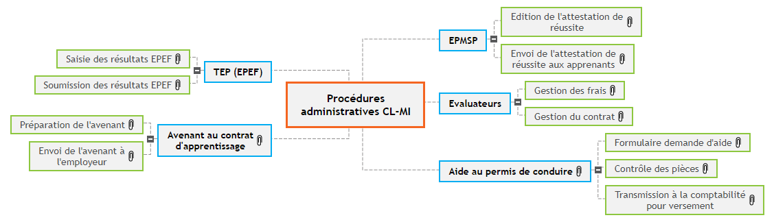 Procédures administratives 2021 Mind Maps