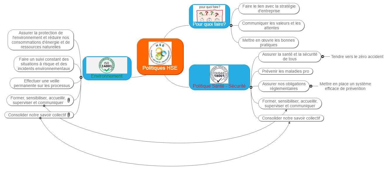 Politiques HSE Mind Map