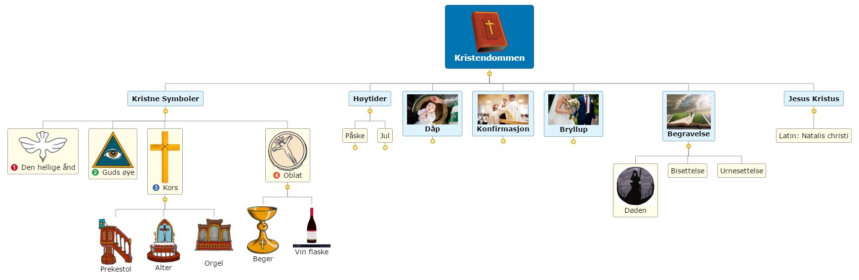 Kristendommen Av Oline Og Markus Ny Mind Map