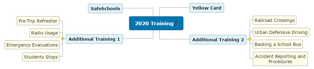 2020 Training Mind Map