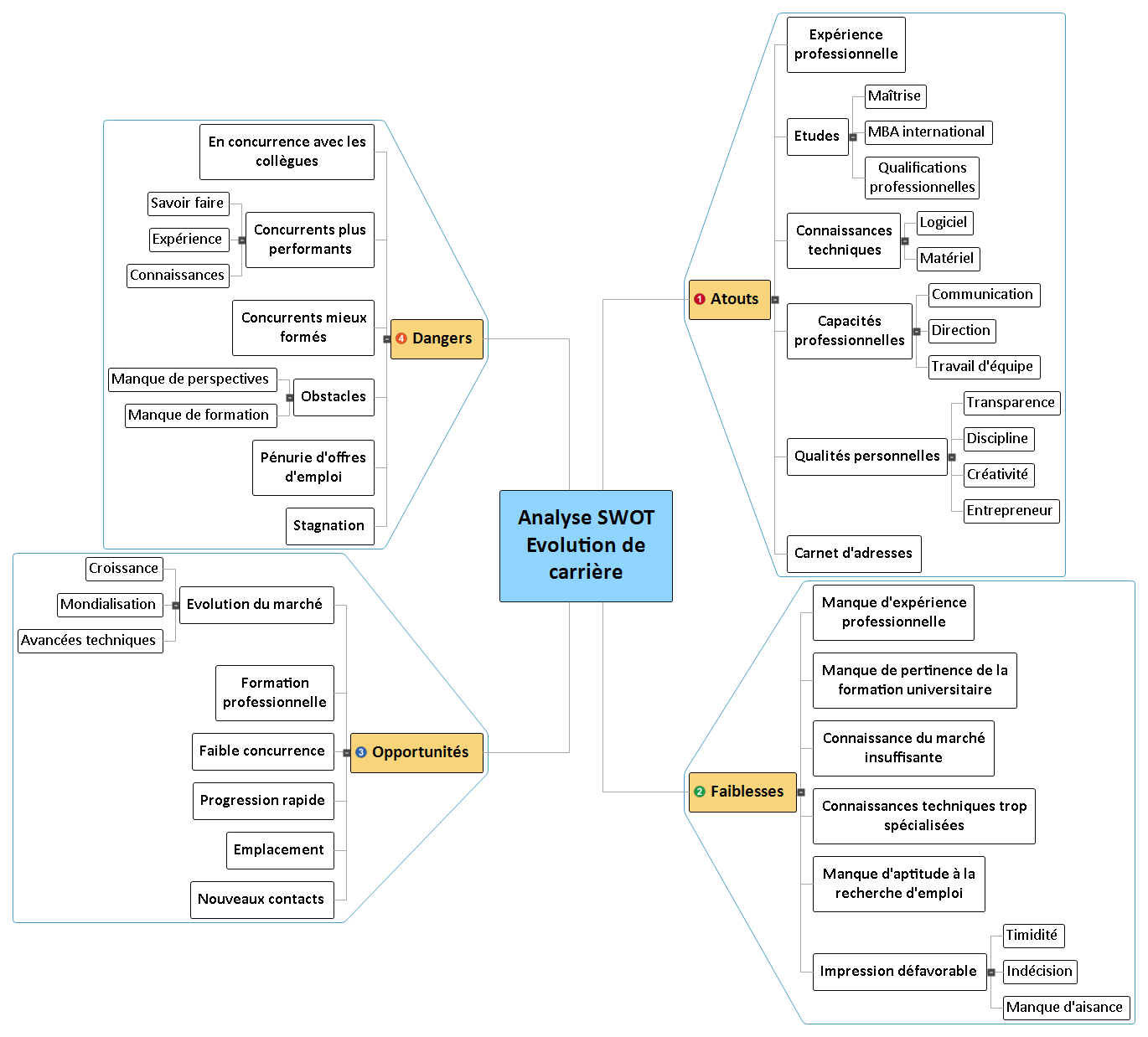 Analyse SWOT Evolution de carrière Mind Map