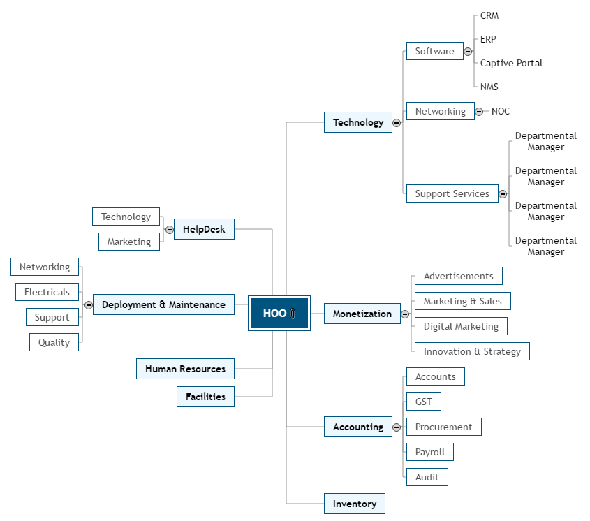 Roman Hotspots Management Mind Map