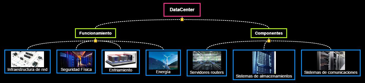 DataCenter Mind Map