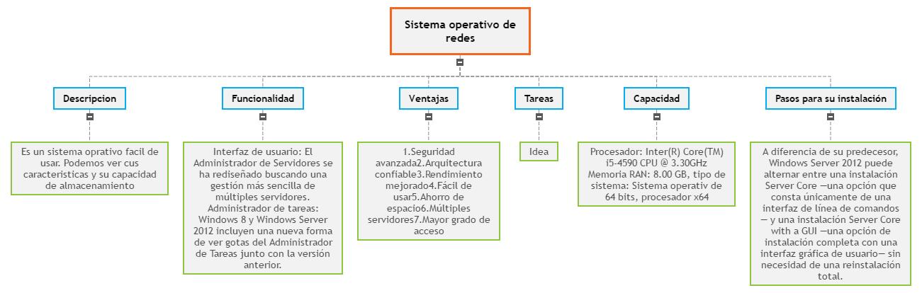 Sistema operativo de redes2 Mind Map
