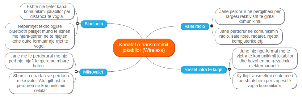 Kanalet e transmetimit jokabllor (Wireless) Mind Map