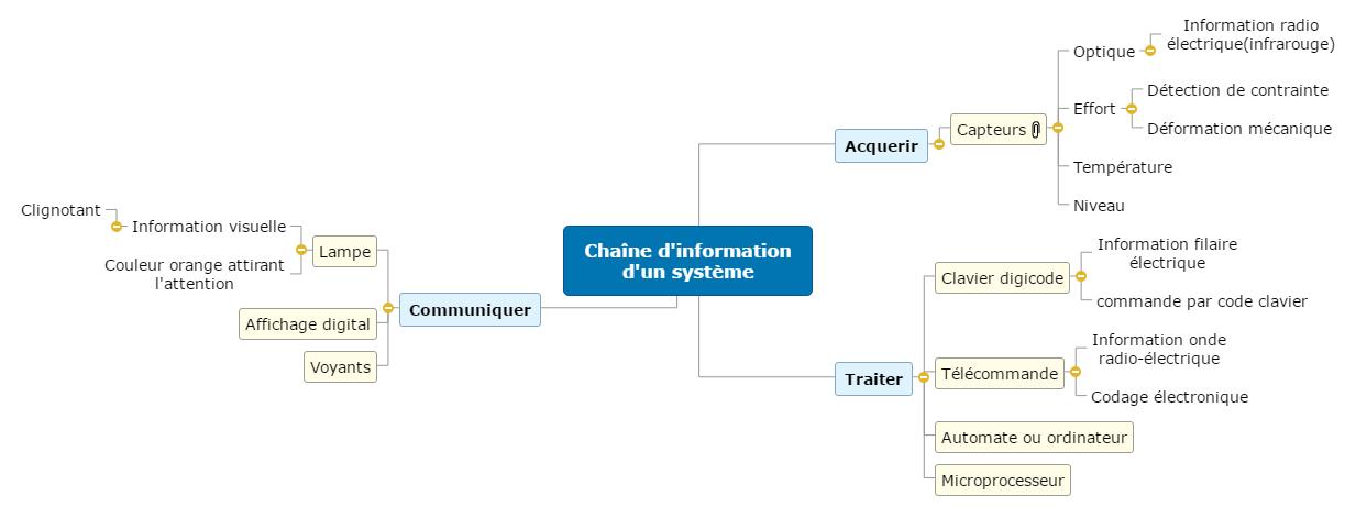 Chaîne d'information d'un système Mind Map