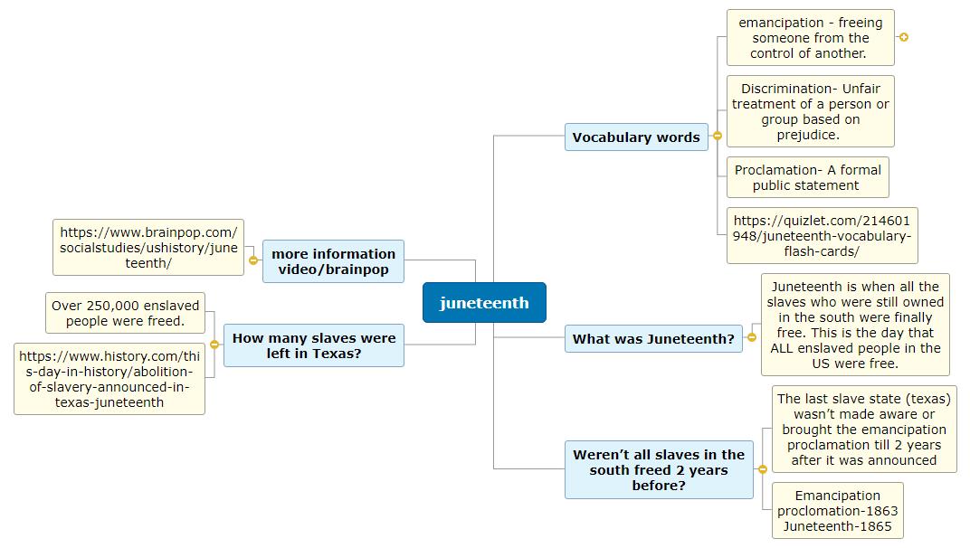 juneteenth1 Mind Map