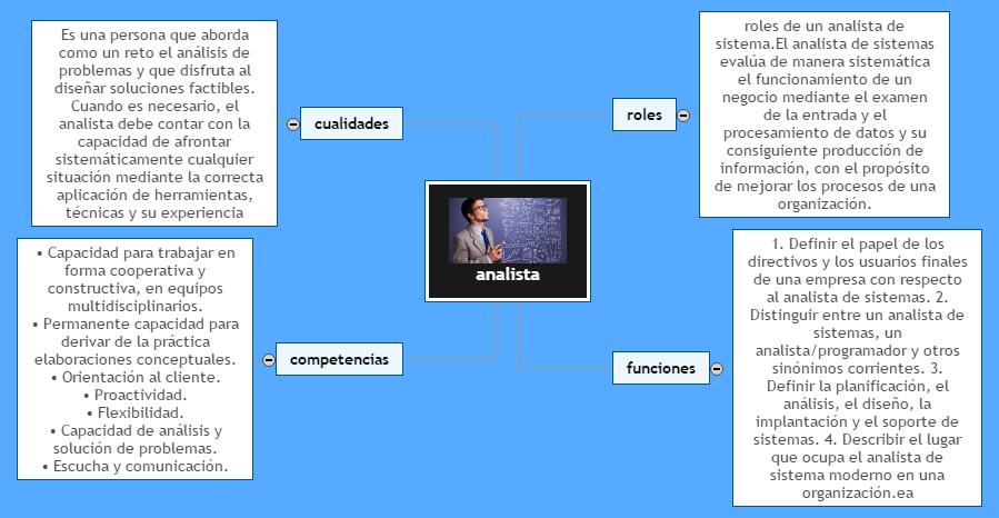 analista Mind Map