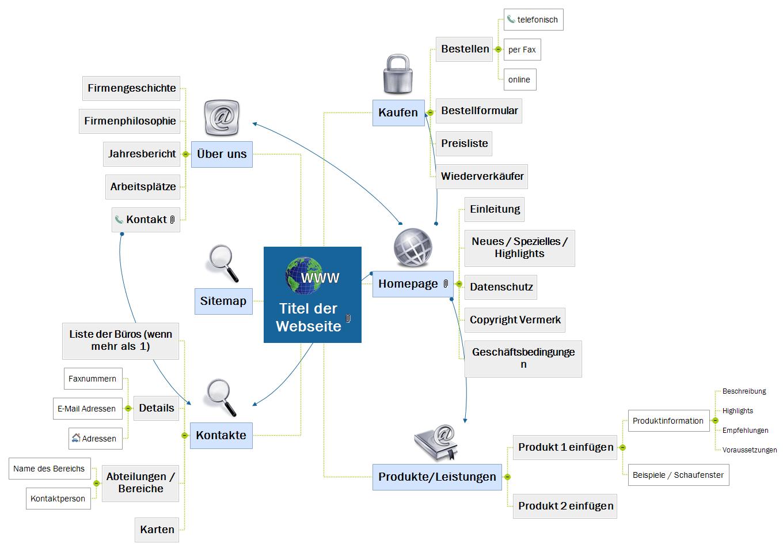Allgemeine Website Mind Map