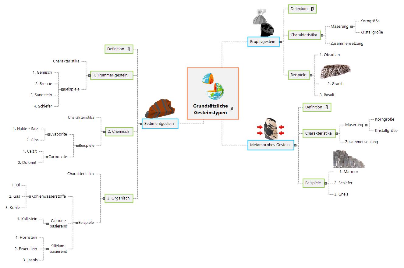 Gesteinstypen Mind Map