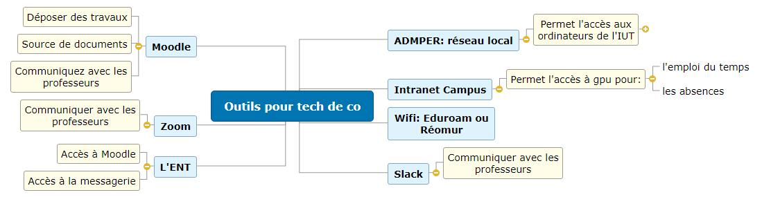 Outils pour tech de co1 Mind Map