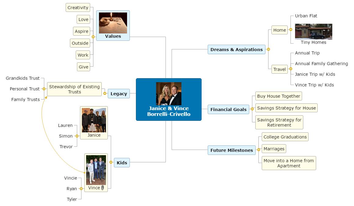 Janice & Vince Borrelli-Crivello Mind Map