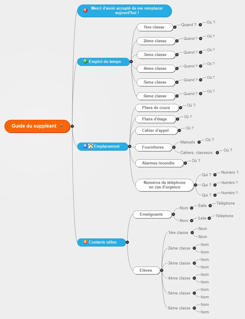Guide du suppléant Mind Map