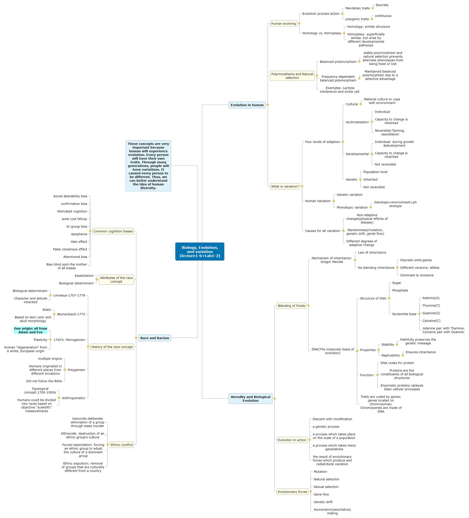 Biology, Evolution, and variation (lecture1-6+Lab1-2) Mind Map