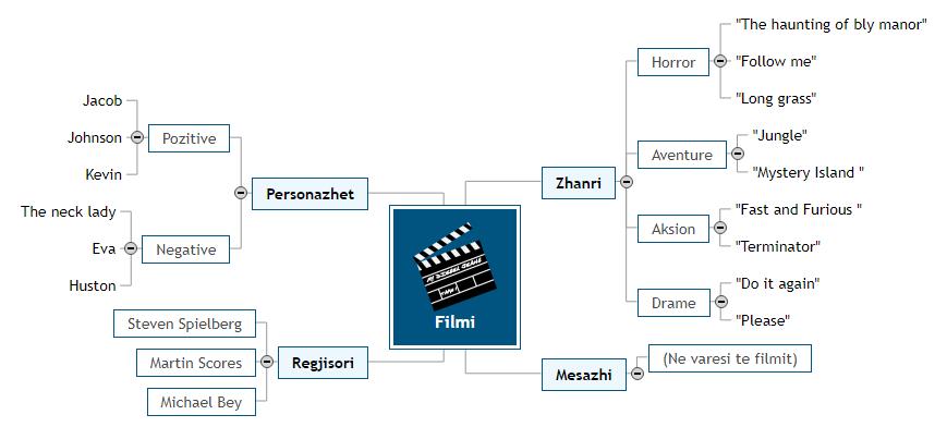 Filmi1 Mind Map