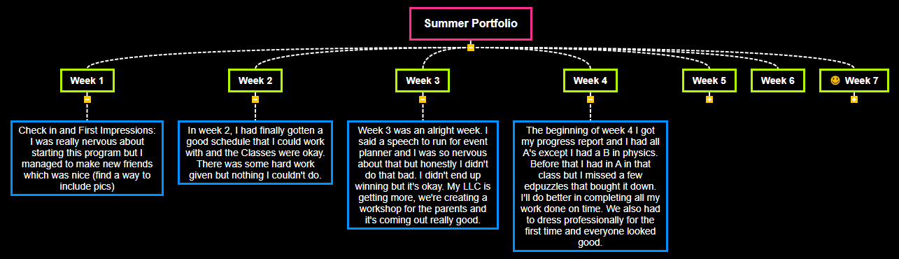 Summer Portfolio  Mind Map