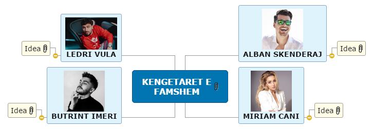 KENGETARET E FAMSHEM Mind Map
